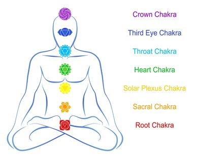 importance of chakras and their treatment